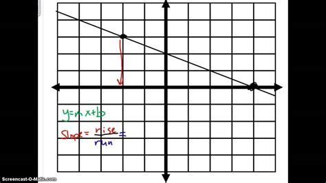 writing  linear equation form  graph  negative slope