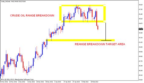Mcx Crude Oil Target For The