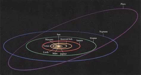 What is different about the orbits of Pluto and the comets