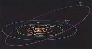 What is different about the orbits of Pluto and the comets ...