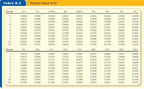 present value of annuity table the gallery for gt future value table