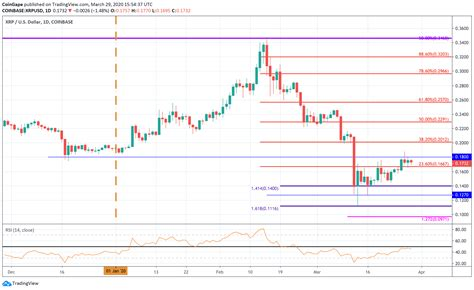 xrp dropping danger ripple sees increase analysis tradingview usd source