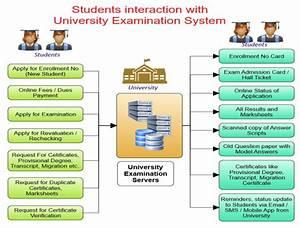University Examination Management System