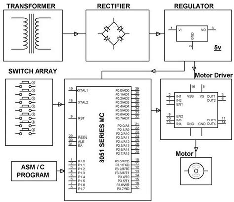 Motor Interfacing With Microcontroller Using