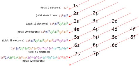 high school chemistrywriting electron configurations