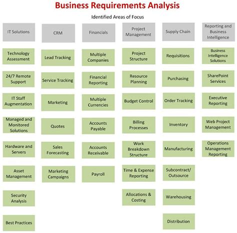 quotes  business requirements  quotes