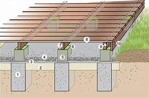 Bauanleitung Holzterrasse Selber Bauen Die Unterkonstruktion : terrassendielen richtig verlegen mein sch ner garten ~ Lizthompson.info Haus und Dekorationen