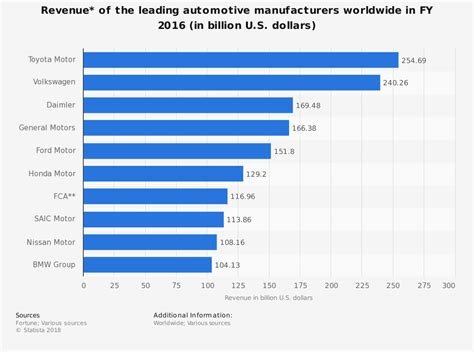 Revenue Of The Leading Car Manufacturers 2014