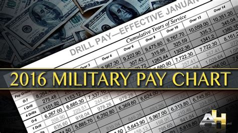 Best 25+ Military Pay Ideas On Pinterest