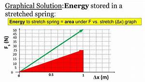Video Notes  Part 2   Spring Potential Energy Or Elastic Energy