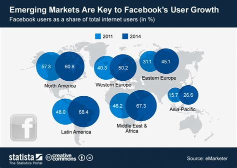 Emerging Markets Are Key To Facebook's User Growth