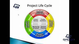 Primavera P6 - 1 1 Intro To Project Management
