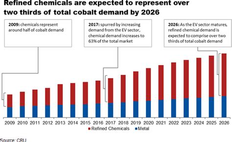 Cobalt Shifts From Metal To Chemical Market