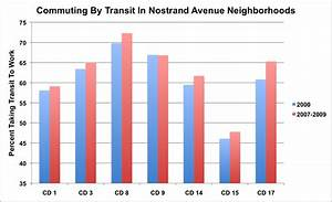 Across Brooklyn  More Commuters Rely On Transit To Get To Work  U2013 Streetsblog New York City