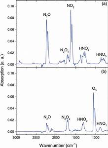Ftir Absorption Spectra Of The Gas Phase Composition