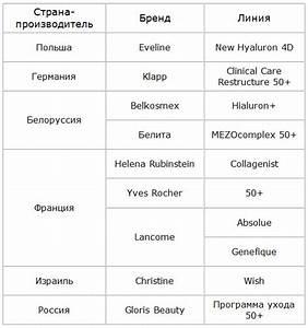 Аптечные средства против морщин вокруг глаз