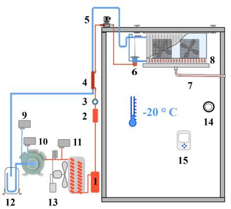 calcul puissance chambre froide machine frigorifique definition voitures disponibles