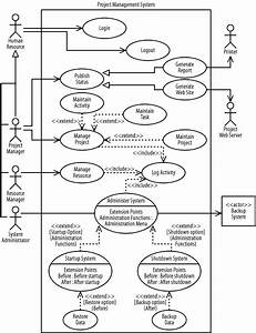 Pmo  Pmis  Ucd  Use Case  Diagram