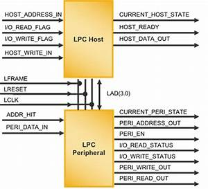 Lpc  Low Pin Count  Bus Controller