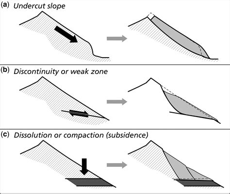 slope tectonics  short introduction geological society