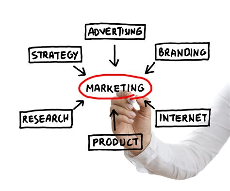 Marketing Expert by Marketing Strategy Printers