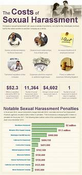 Costs of sexual harassment claims