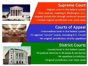 Room 5 U S  History  The Judicial Branch