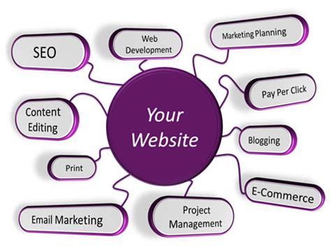 Website Optimization Services - outsource seo services
