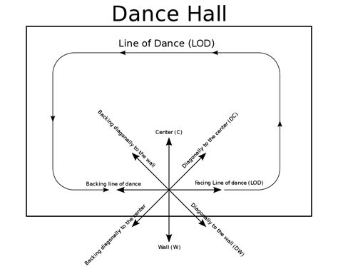 Glossary Of Partner Dance Terms Wikipedia