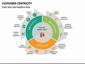 Customer Centricity Powerpoint Template
