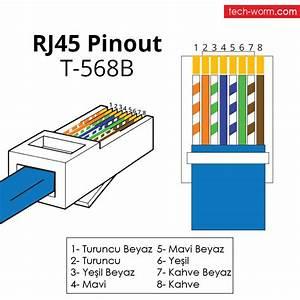 Rj45 Jack Kablo Renkleri Ve Ba U011flant U0131s U0131  U00bb Techworm