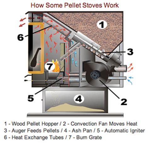 pellet stove pellet stove store pellet furnace