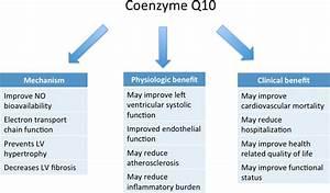 Coenzyme Q10 And Heart Failure