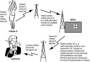 how did cell phones change communications in the early 1990s mobile phone communication how it works