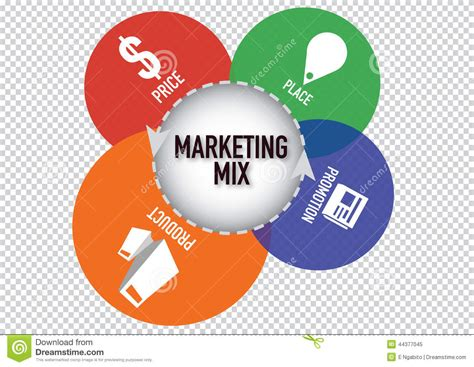 4 P Marketing Mix Business Concept