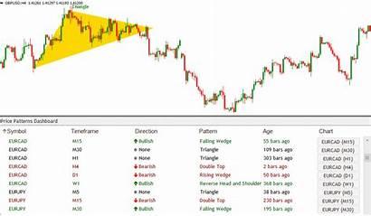 Chart Dashboard Indicator Pattern Patterns Breakout Mt4