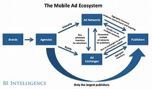 Infographic  The Mobile Advertising Ecosystem Explained
