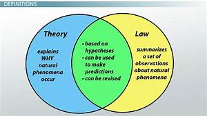 Hypothesis  Theory  U0026 Law In Science