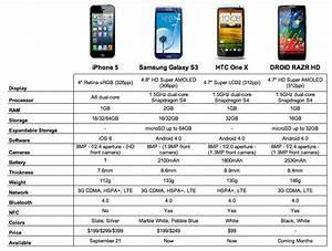 Chart Iphone 5 Vs Galaxy S3 Vs One X Vs Razr Hd