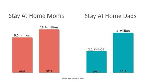 Should I List Stay At Home On My Resume by What Stay At Home Parents Should About Social