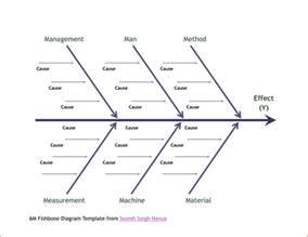 6M Fishbone Diagram Template
