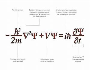 Schrodinger Wave Equation  The Beauty Of It  From The Book