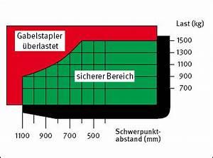 Gabelstapler Lastschwerpunkt Diagramm Berechnen : bgi 545 gabelstapler 2 beschaffenheitsanforderungen ~ Themetempest.com Abrechnung