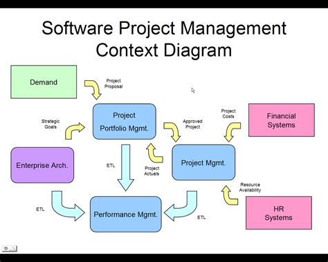 some benefits of the project management software