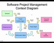 Best context diagram ideas and images on bing find what youll love project management context diagram ccuart Choice Image