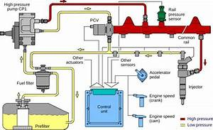 What Consists In Fuel Supply System In Diesel Engine