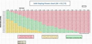 General Safe Vaping Power Voltage Resistance Ohm Chart