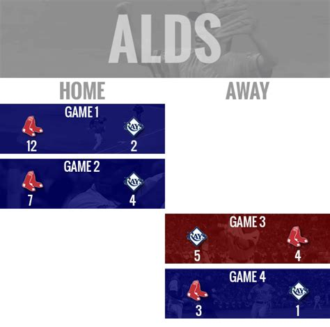 How the Red Sox won the World Series | For The Win