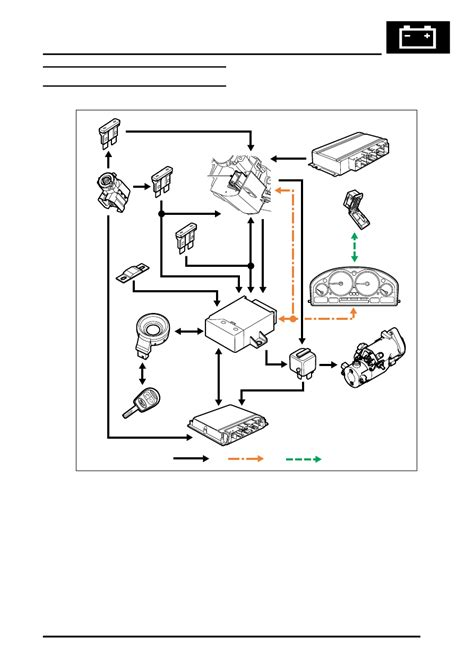 Rover Remote Starter Diagram by Land Rover Workshop Manuals Gt L322 Range Rover System