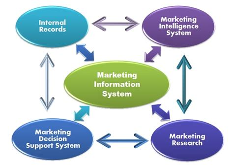 What is Marketing Information System? definition and ...